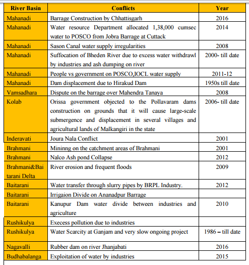 odisha river conflicts