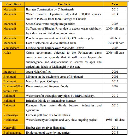 odisha river conflicts