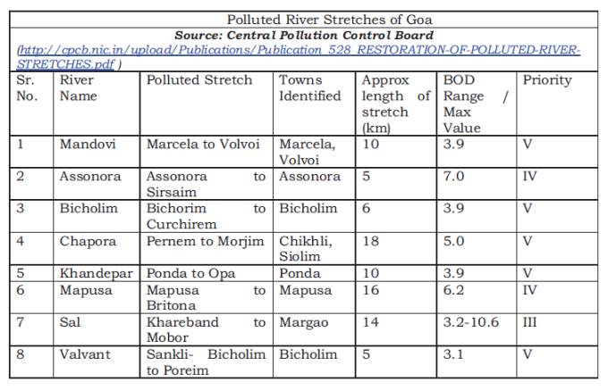 Polluted rivers of Goa