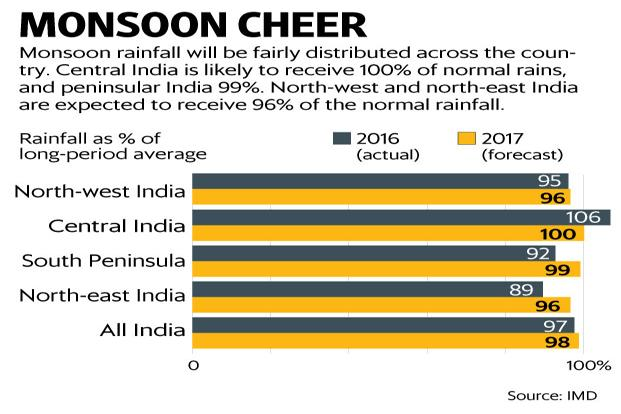 w-monsoon-kwGB--621x414@LiveMint