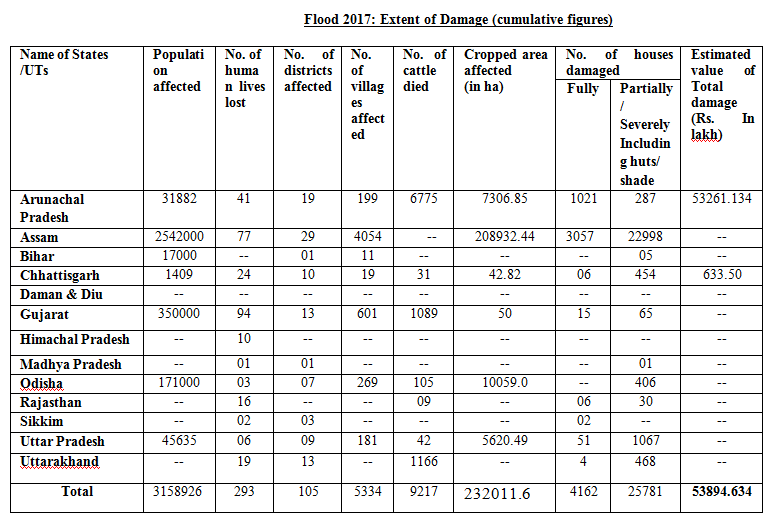 flood damage till 28 july 17 table