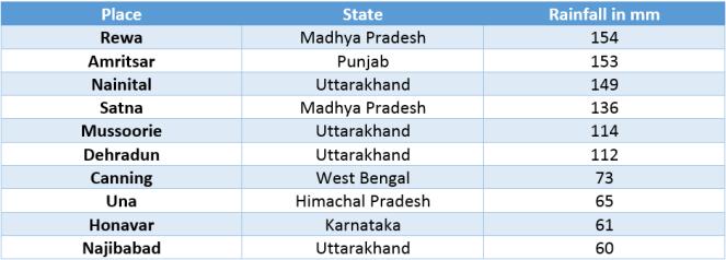 Table-Rainiest-cities-of-India2