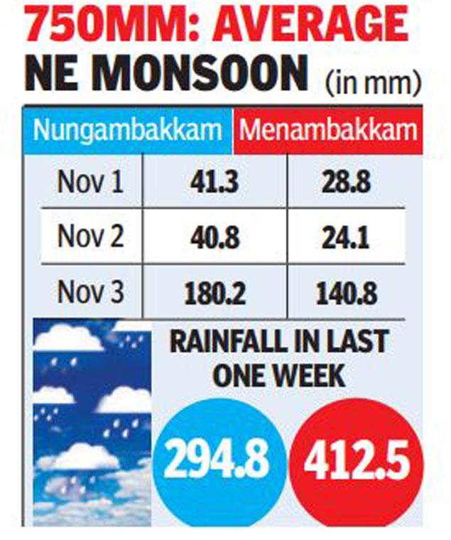 DRP 7 Chennai Rains