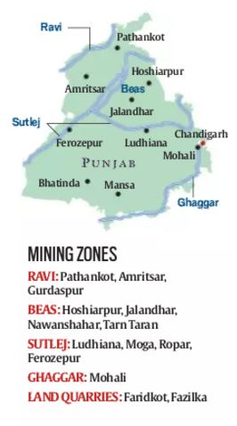 sand demand 2 crore tonnes a year business rs 3000 crore the article gives some useful stats about punjab sand mining in punjab sand is mined mainly