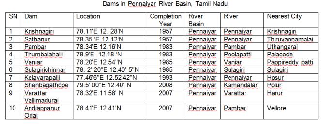 List of dams in Pennaiyar Basin