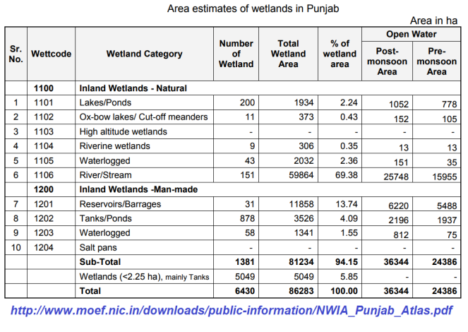 Wetlands of Punjab