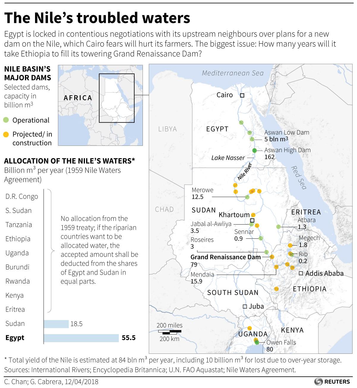 AFRICA-2017: Grand Ethiopian Renaissance Dam on NILE remains