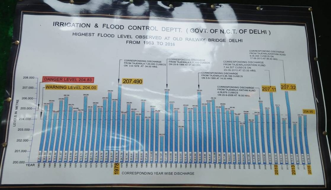 23 Yamuna Flood Chart 1963-2016