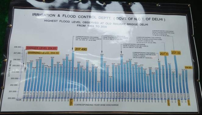 23 Yamuna Flood Chart 1963-2016