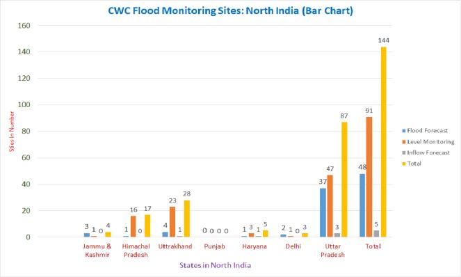 CWC North India