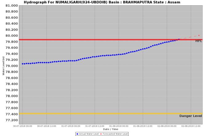 Numaligarh 020818 0600