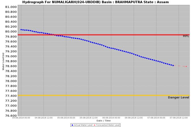 Numaligarh 070818