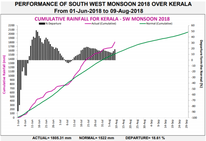 Performance of SW Monsoon 2018 in Kerala