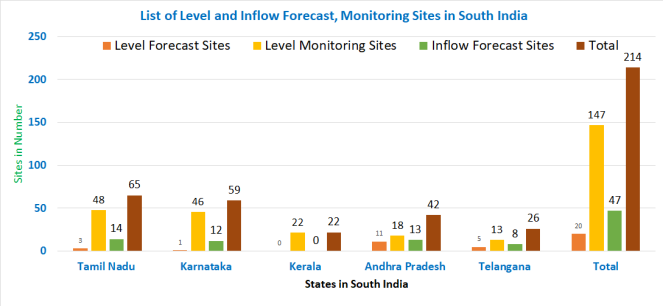 Bar Chart of CWC Sites in South India
