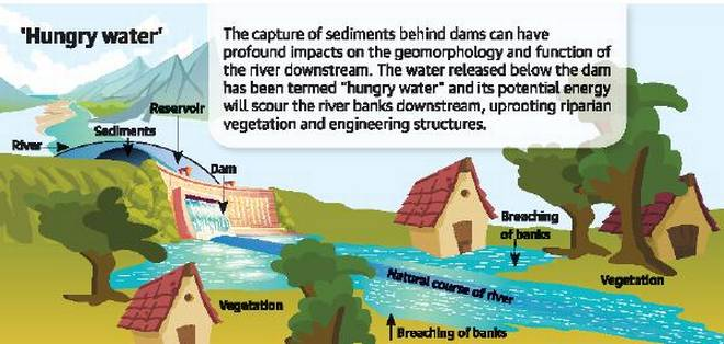 DRP News Bulletin 1 October 2018: Hungry Water Effect due to Dams