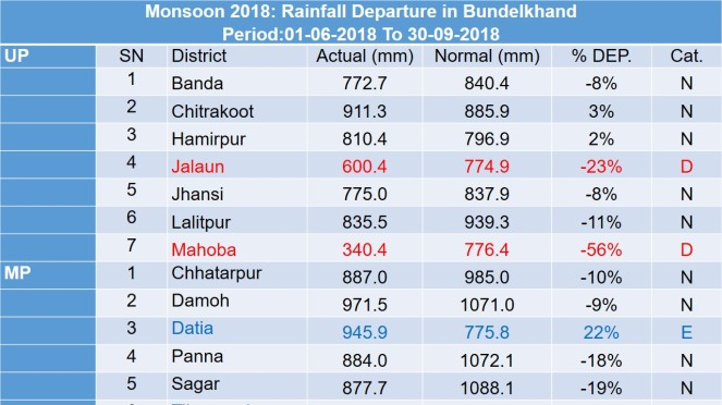 Bundelkhand Monsoon 2018 Rainfall Table