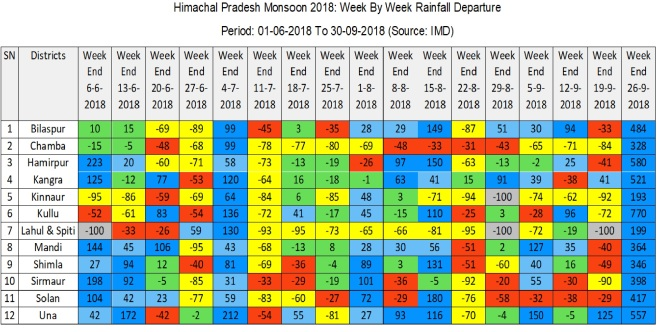 HP Rainfall 2018 Week By Week Departure Chart