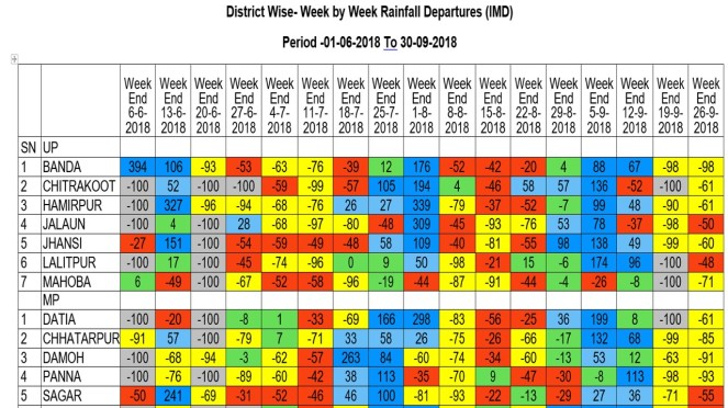 Week by Week Rainfall Bundelkhand 2018
