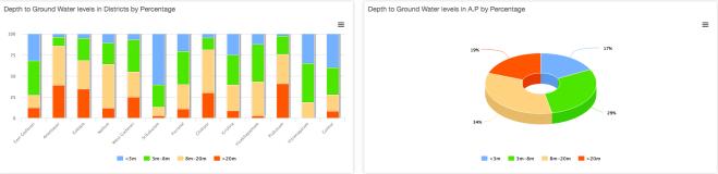 AP GW Levels Graphis