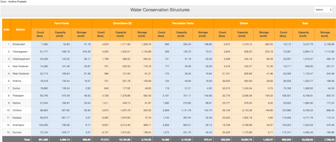 APWRIMS - District wise water conservation structures
