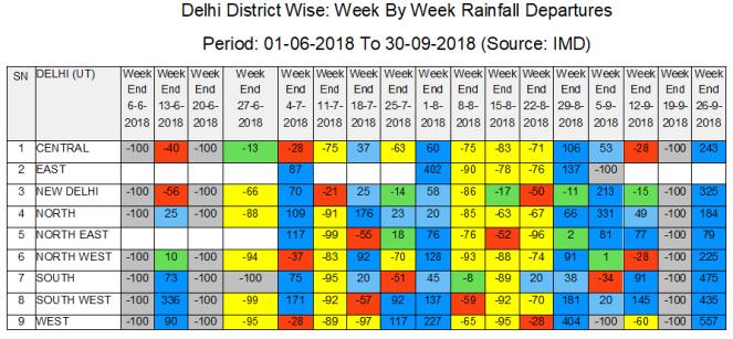 Delhi Week By Week