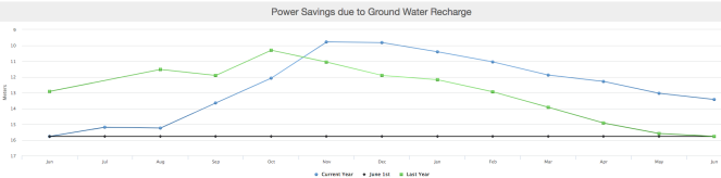 GW power saving graph
