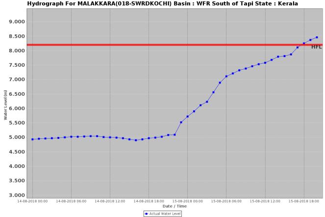 Malakkara 170818