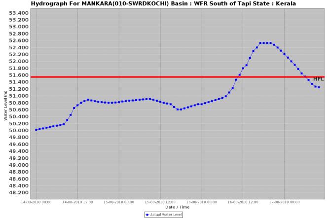 Mankara 160818