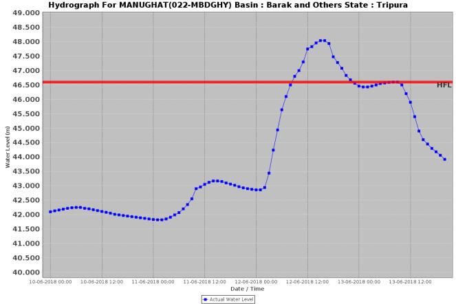 Manughat HFL crossed 130618 Tripura