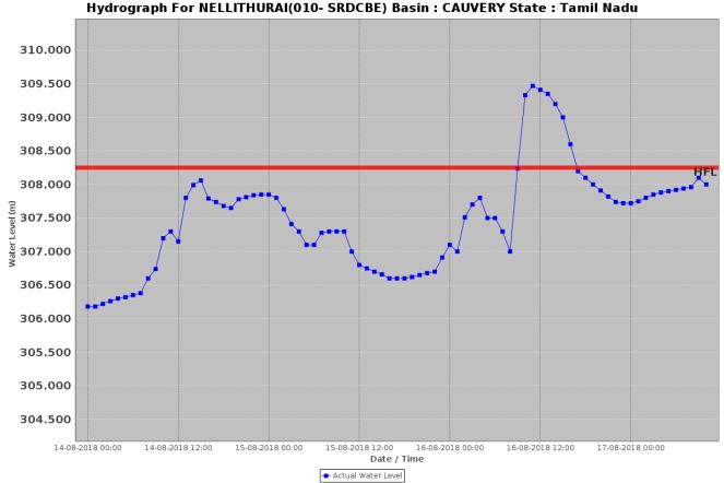 Nellithurai170818