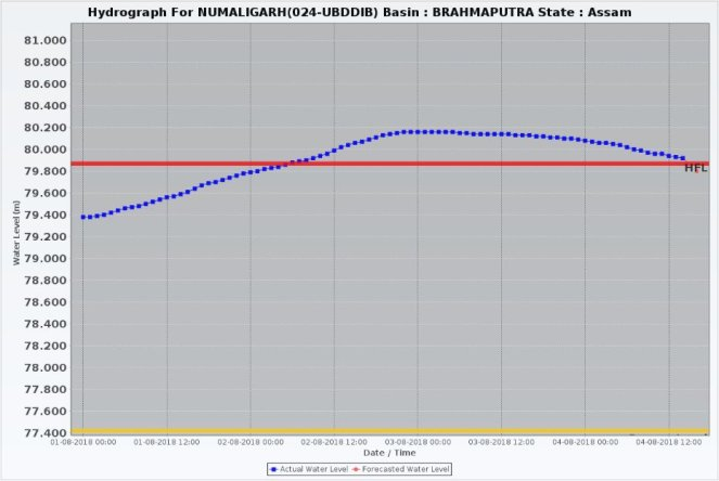 Numaligarh 040818