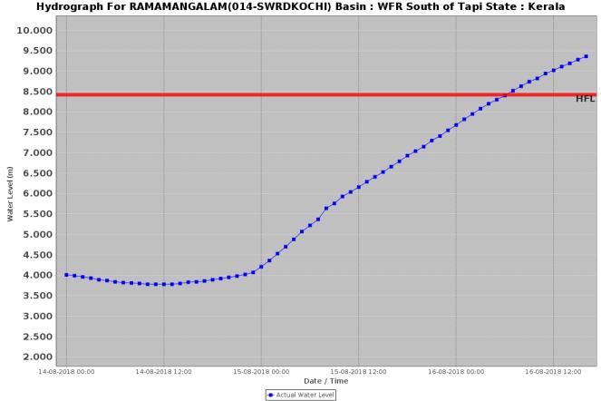 Ramamangalam 170818