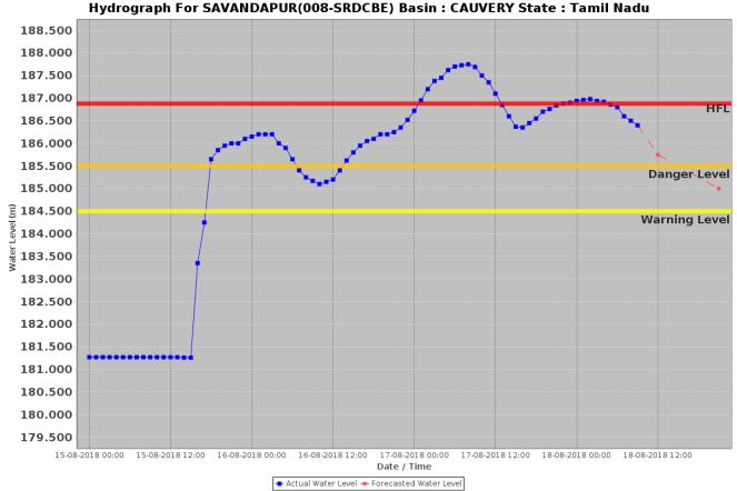 Savandpur 180818