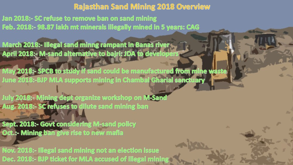 Rajasthan: SC Banned Riverbed Mining through 2018: Centre