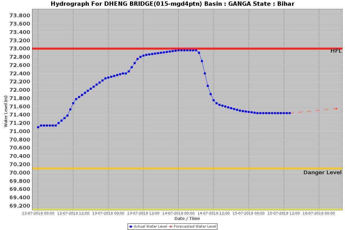 DRP NB 15 July 2019: How Early Flood warnings using WhatsAPP