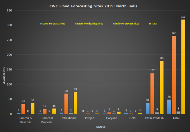 CWC FS North India 2019