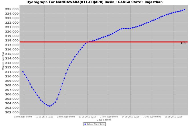 Mandwara Chambal 150919