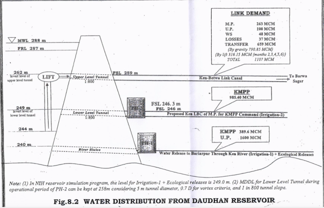 Water Distribution in Ken Betwa Project - Source CEC report
