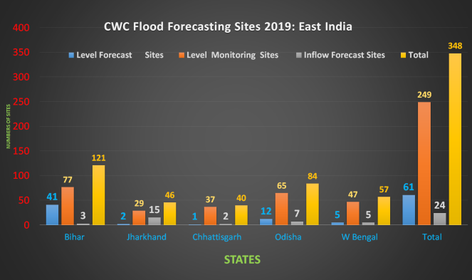 CWC FF 2019 East India 2019