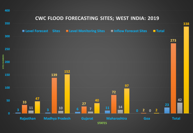 CWC FF West 2019 Bar Chart