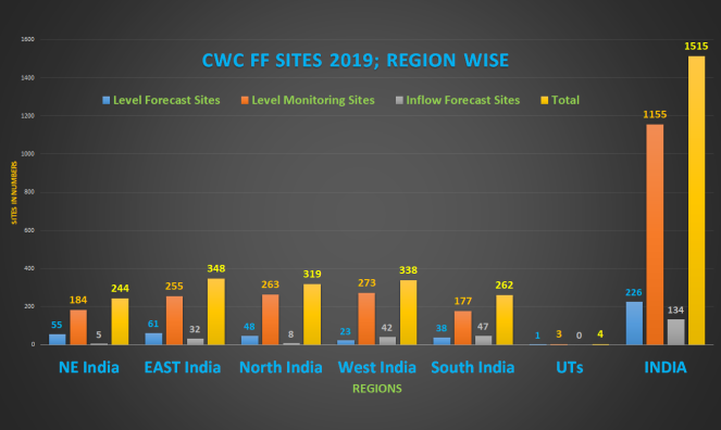 Cwc ff INDIA REGION WISE