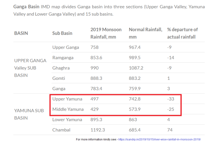 Monsoon 2019 Rainfall in Yamuna Basin, SANDRP.png