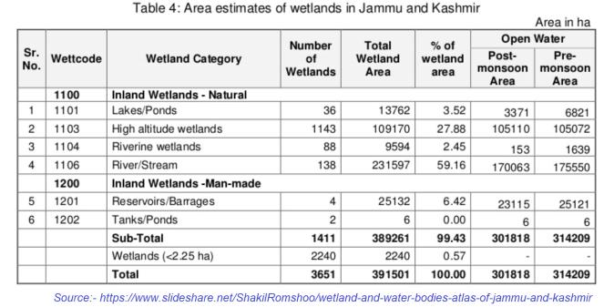 J&K Wetlands